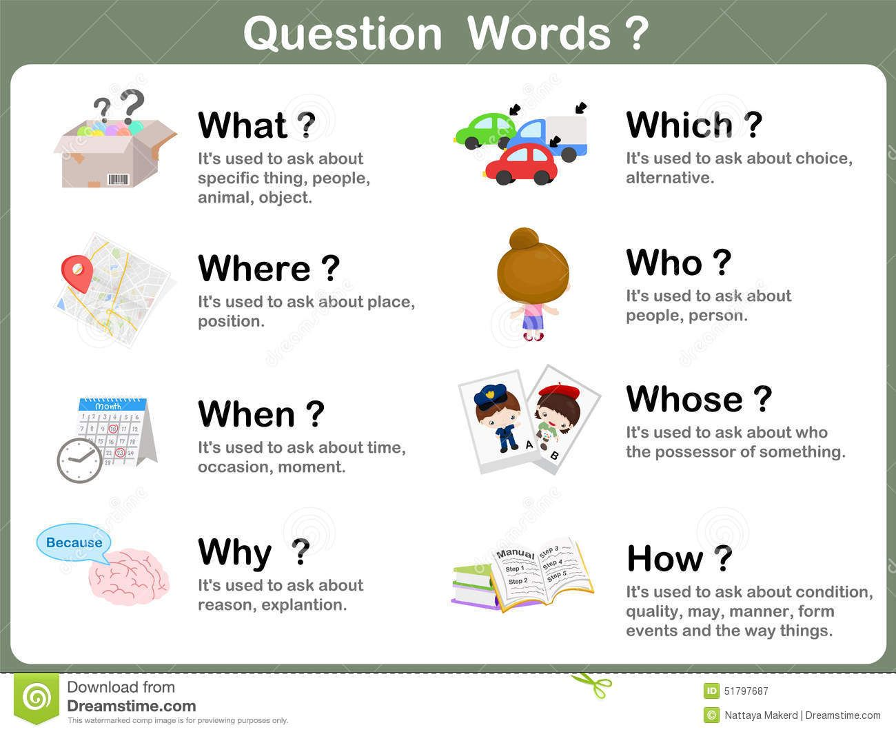 Question Word Flashcards With Picture For Kids Stock
