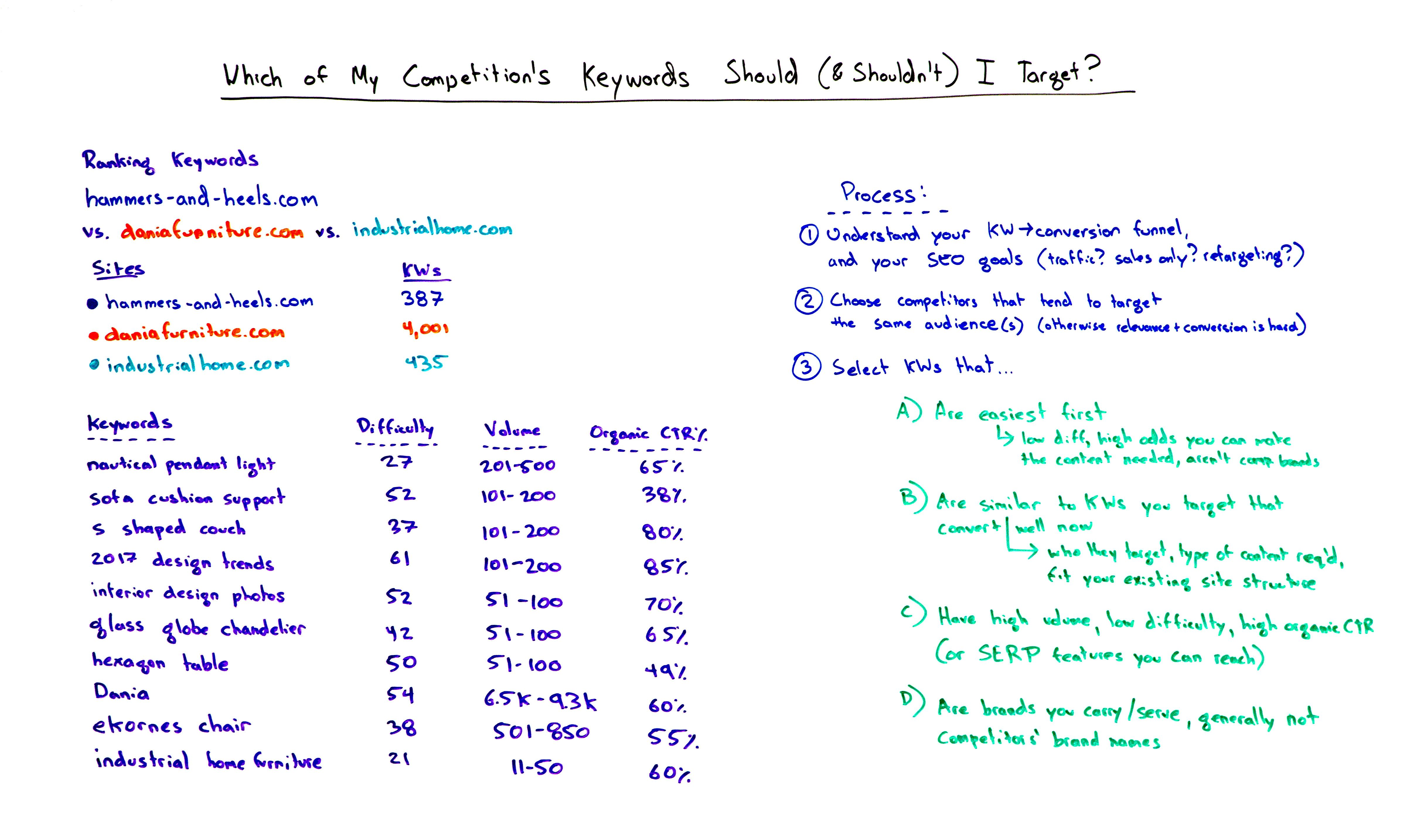 Which Of My Competitor S Keywords Should Shouldn T I Target