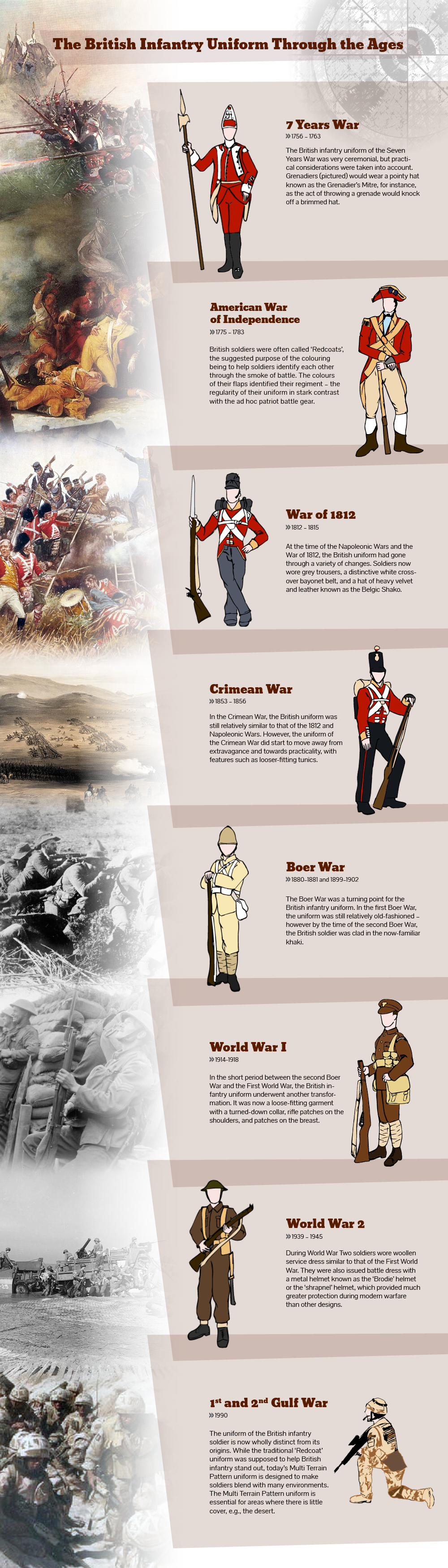 British Military Infantry Uniform Through Time British Army Uniform British Army Army Uniform How to read british time