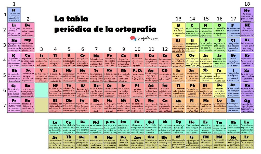 Tabla Periodica Con Valencias Pdf Tabla Periodica Pdf Completa ...