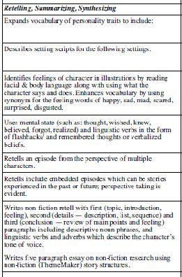 Special Education Lesson Plans, Teacher IEP Input Checklist Goals ...