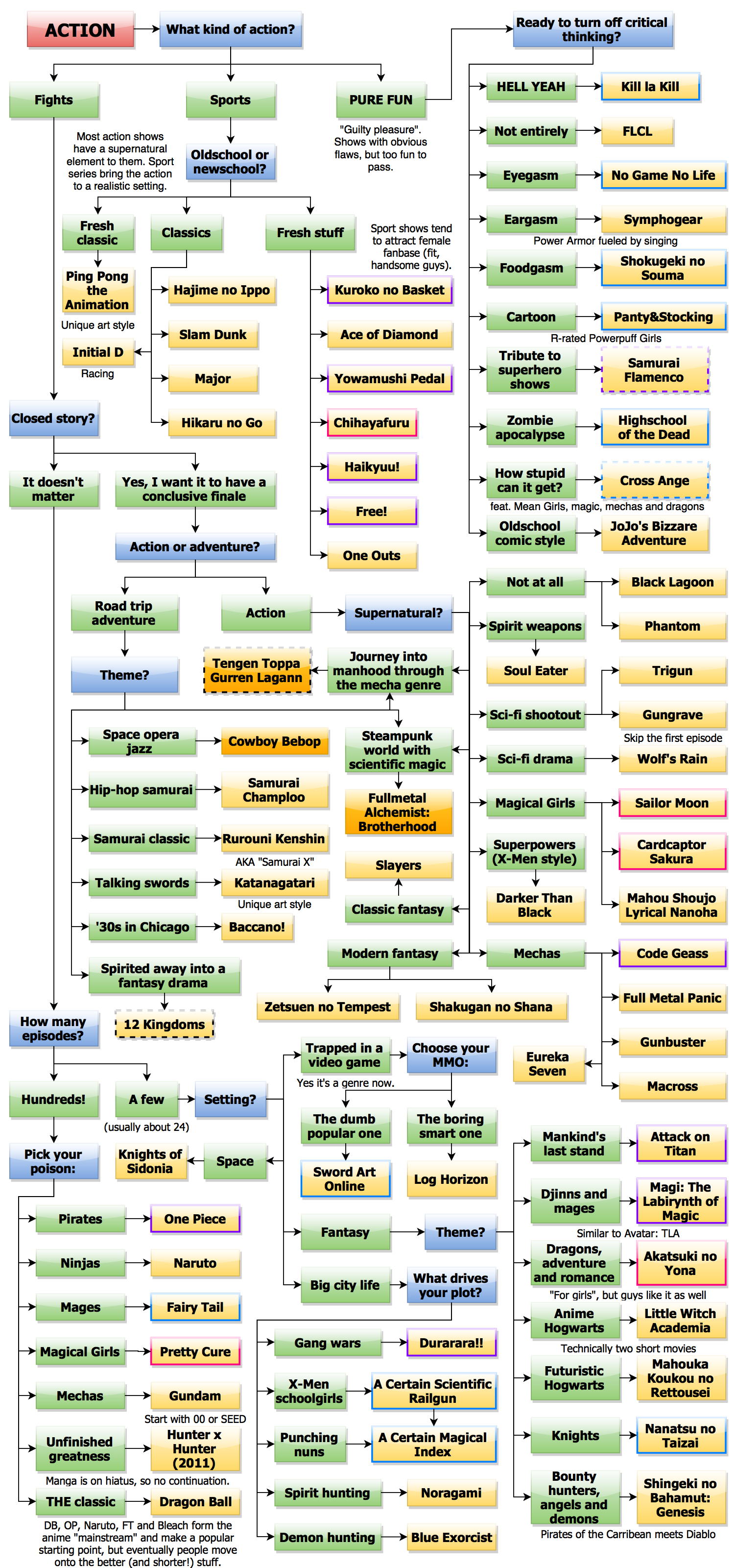 Anime flowcharts for beginners by genre