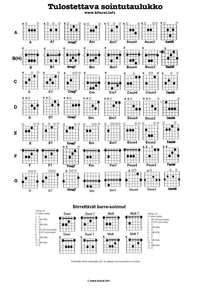 Most common guitar chords. (Finnish: Kitaran soinnut otetaulukossa ...