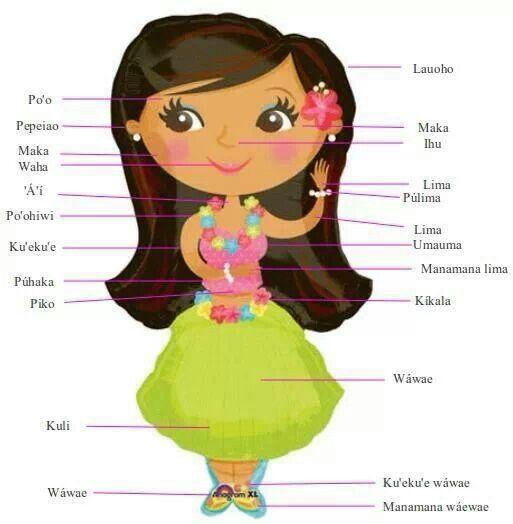 Easy hawaiian words, learn it. :)