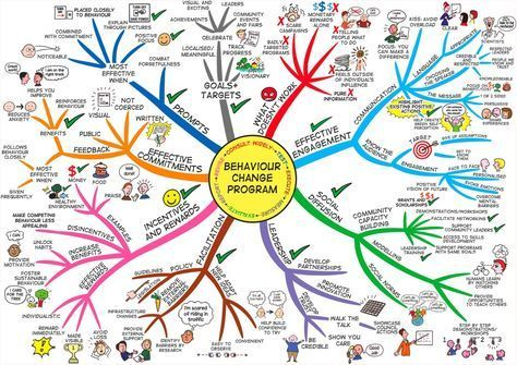 Psychology : Creating a stimulating & effective mind map: 1. Start with the central topic 2.