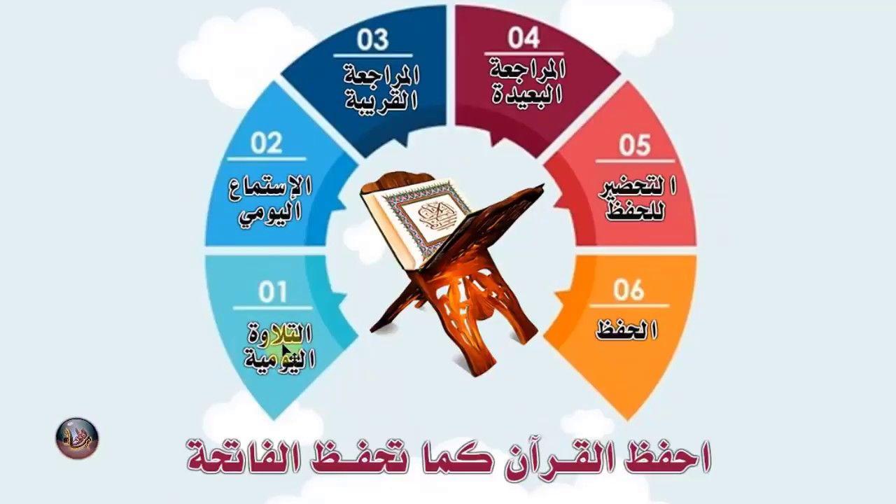 احفظ القرءان كما تحفظ الفاتحة ولن تنساه بسهولة حفظ قرآن Quran Reading Islam