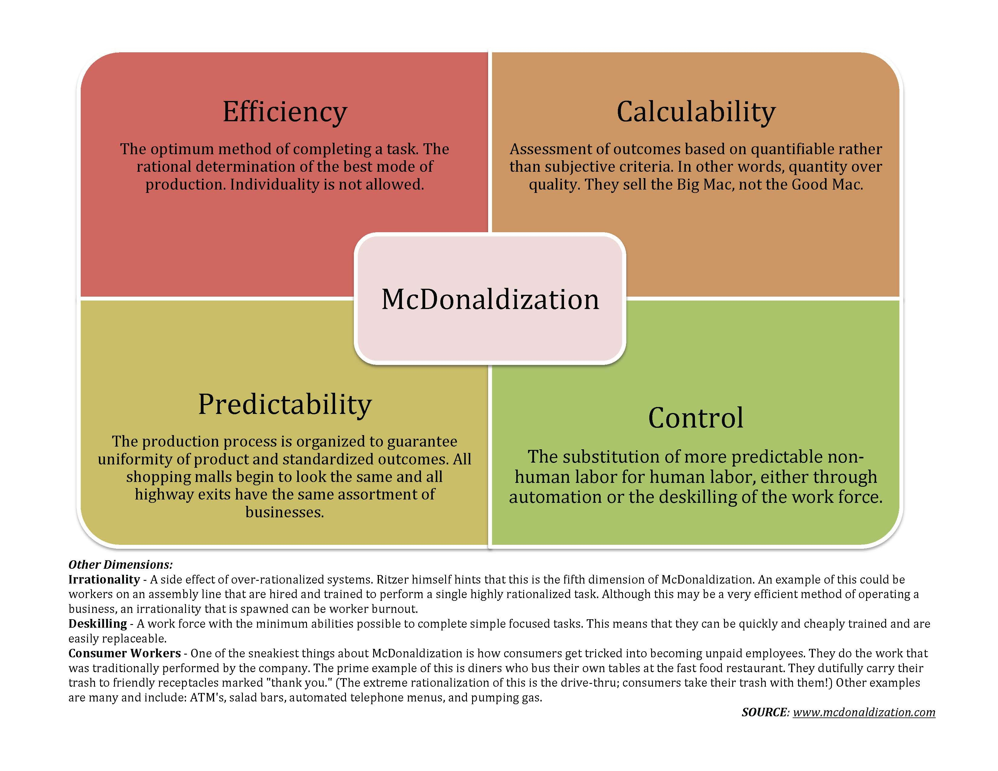 Mcdonaldization Graphic I Put Together For Intro To Sociology