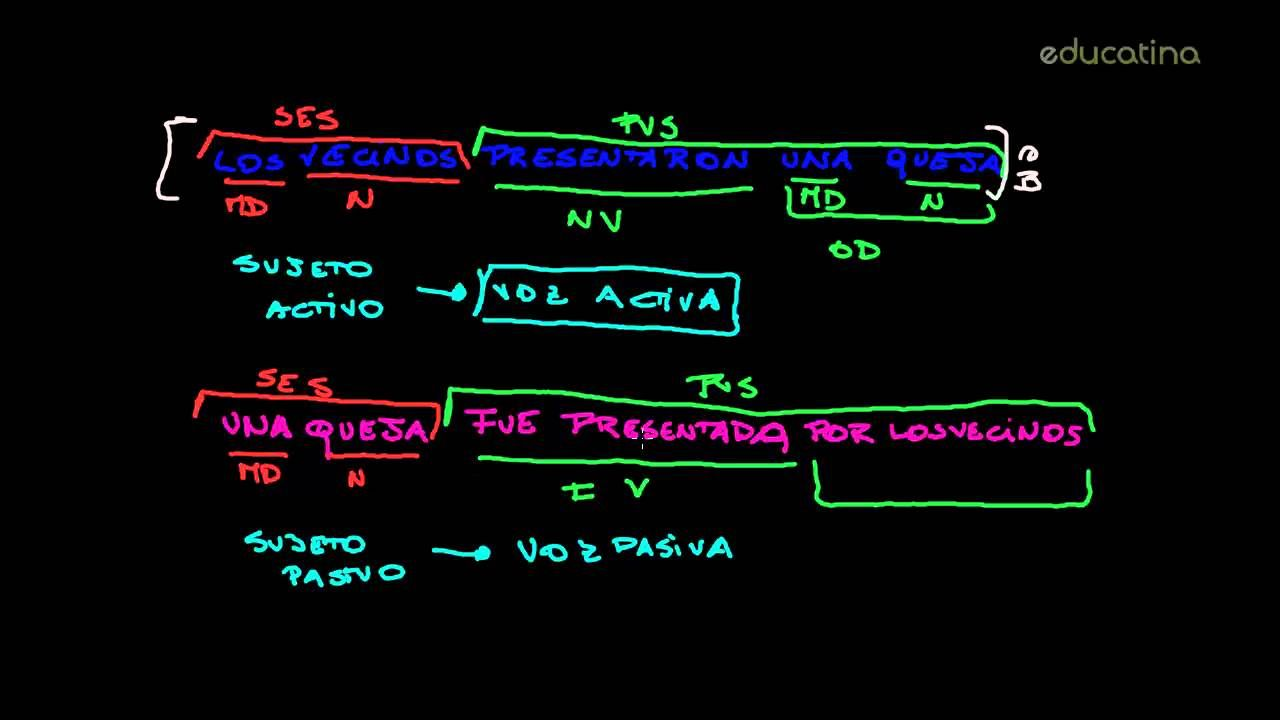 Voz Activa y Voz Pasiva - Lengua - Educatina   Neon signs ...