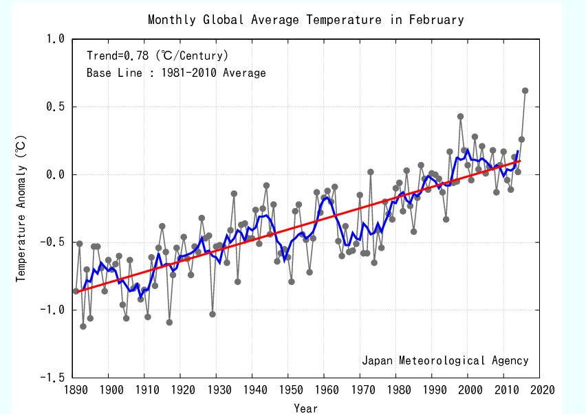 The Next Great Global Warming Hiatus Is Coming With Images Global Warming Global Climate Change