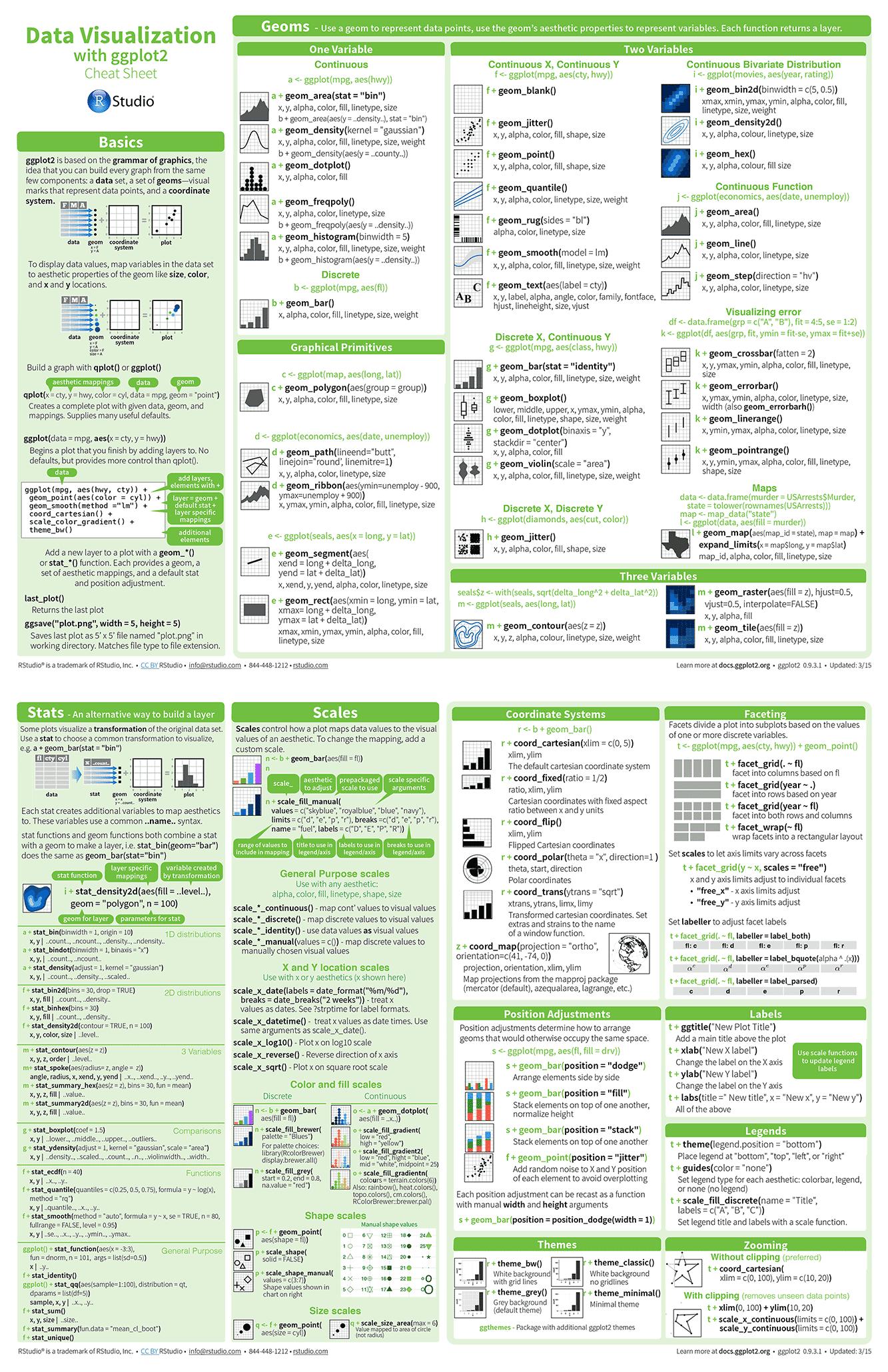 Ggplot cheat sheet pdf