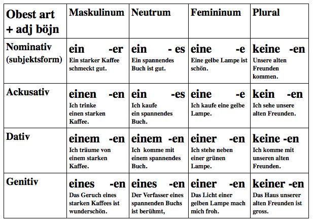 Bildergebnis für nominativ genitiv dativ akkusativ tabelle | german ...
