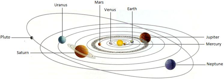 Nine Planets Rotate From The Sun Bibel