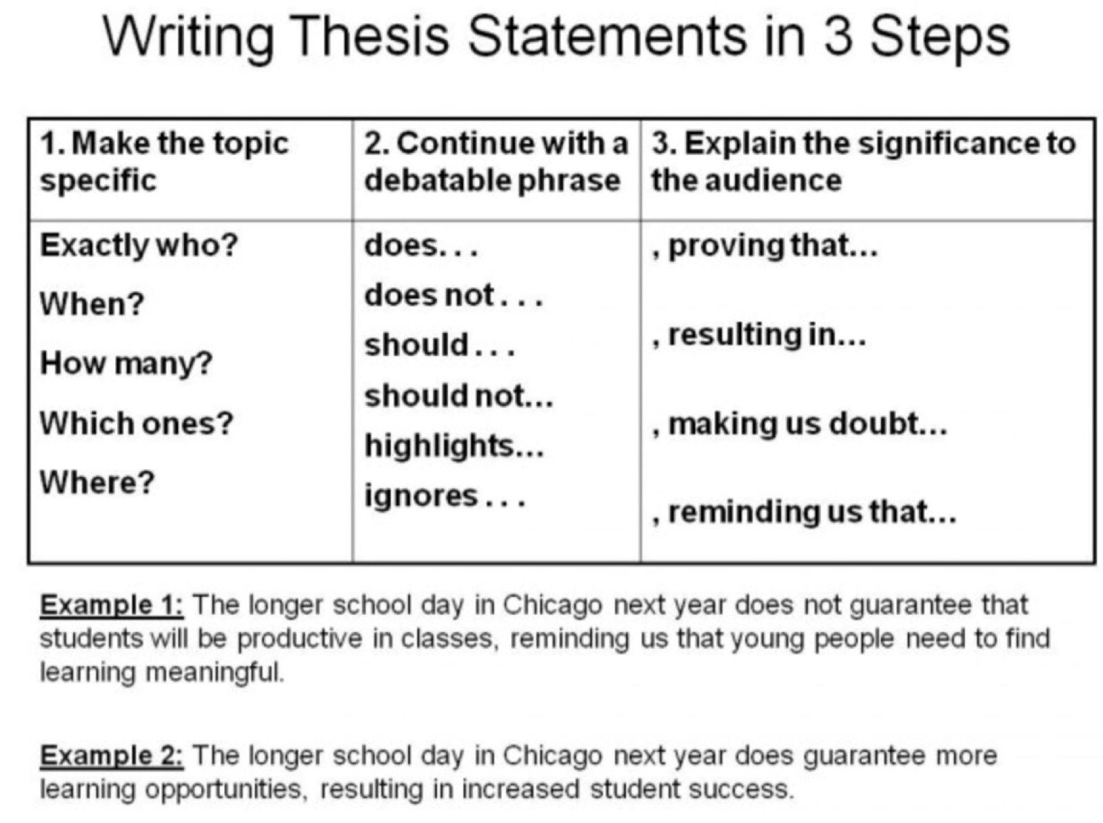 English comp ii thesis