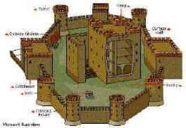 2c53b056338581567f85771ea6e0b131 medieval life types of castles cc cycle 2 pinterest medieval