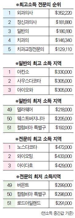 미주 한국일보 : 의사들 수입은 얼마? 일반의<전문의… 지역따라 소득 14만달러 차이