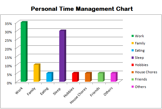 Personal Time Management Bar Chart  Personal Development