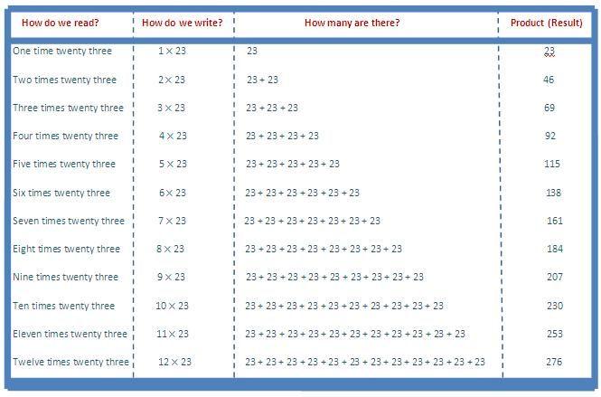 times table kiddo shelter also math worksheets for kids rh pinterest