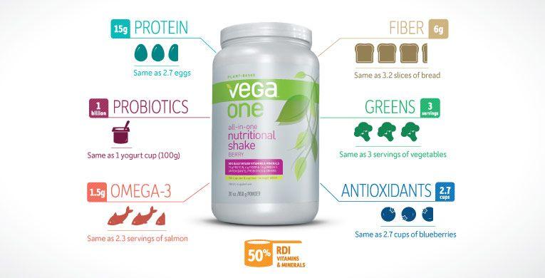Plant-Based Protein Powders #theGreenForks