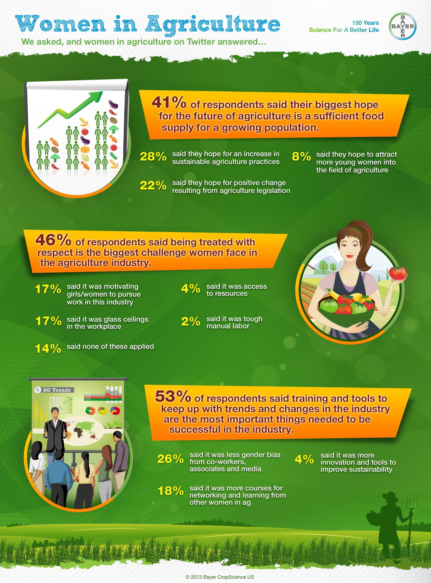Asked Women In Agriculture Answered. Infographic