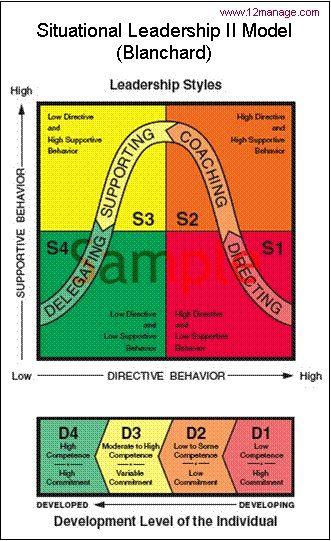 Situational Leadership Model Diagram Google Search Leadership Leadership Coaching Situational Leadership Theory