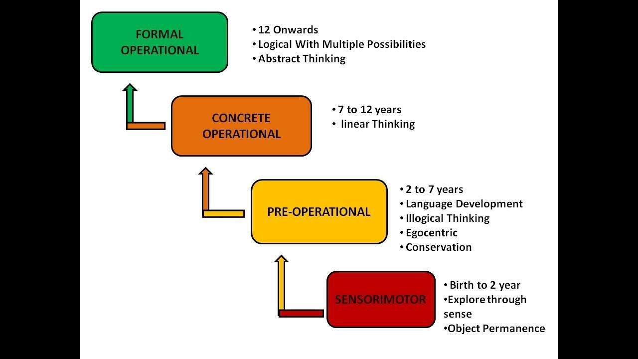 A Snapshot From A Youtube Video Of A Basic Description Of Piaget S Four Stages Of His Cogniti Essay Outline Format How To Memorize Things Cognitive Development Jean piagets stages of cognitive development chart