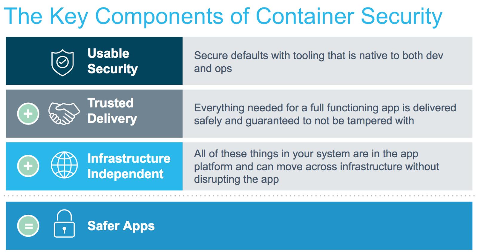 Introducing Docker Secrets Management Docker Blog Management Dockers Cloud Platform