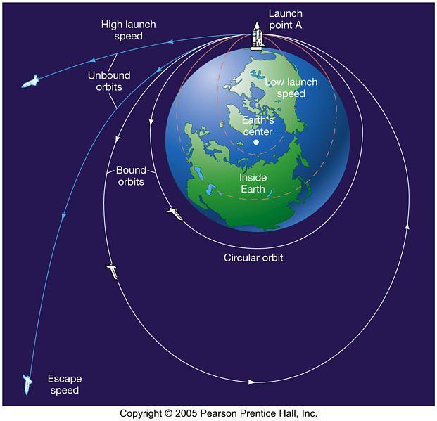 universal law of gravitation  one of newton u2019s three rules
