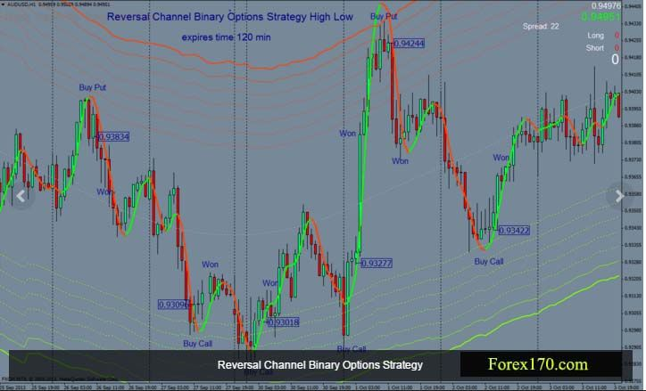 Reversal Channel Binary Options Strategy This Binary Options