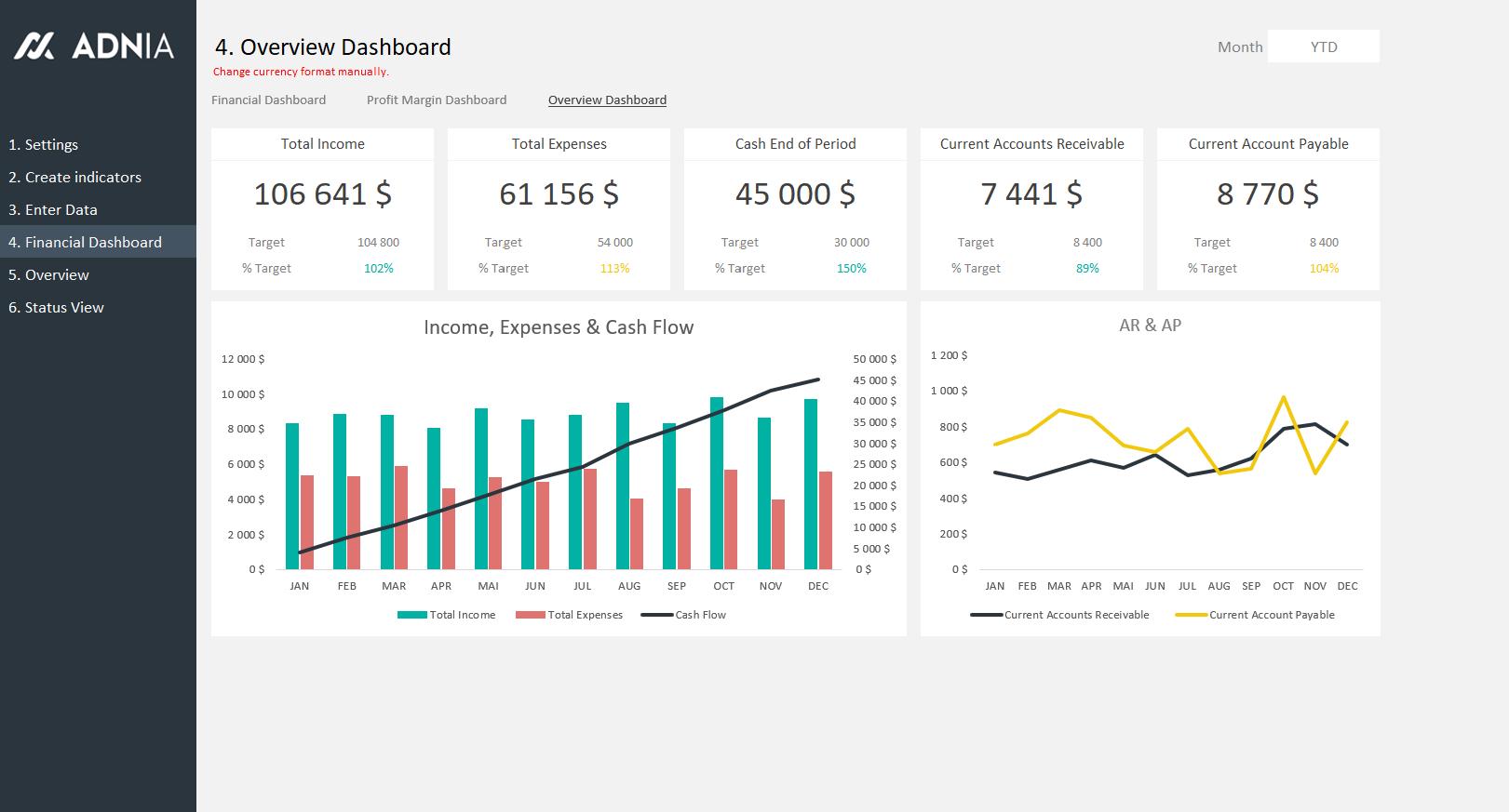 Financial Kpi Dashboard Template Adnia Solutions Kpi Dashboard Kpi Dashboard Excel Financial Dashboard