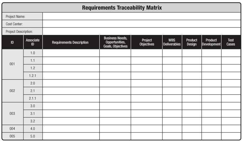 A Table With Headings For Id Associate Id Requirements