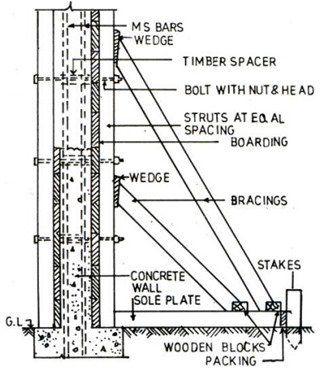 Concrete Formwork Checklist At Site Concrete Formwork Concrete Concrete Retaining Walls