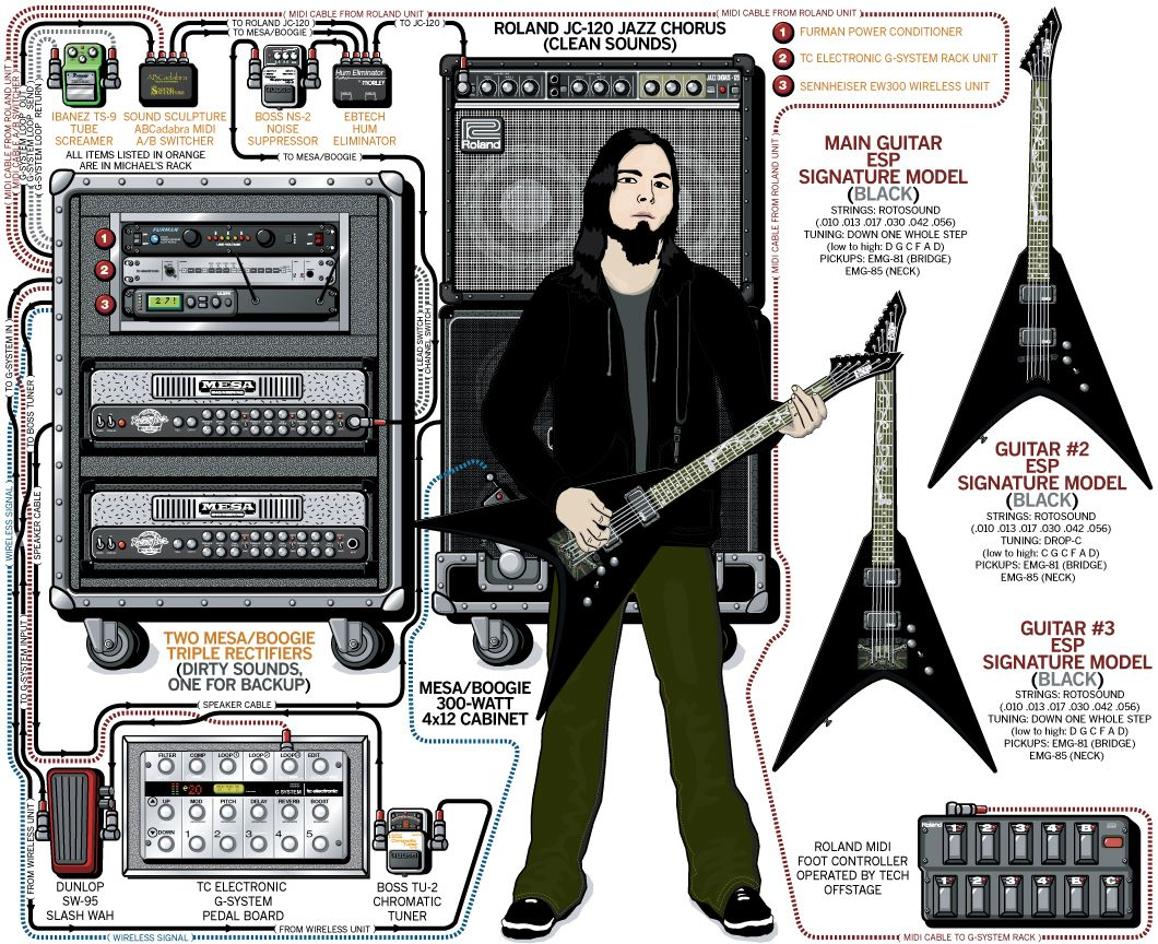Michael Padget Bullet For My Valentine 2008 Guitar Com Rig