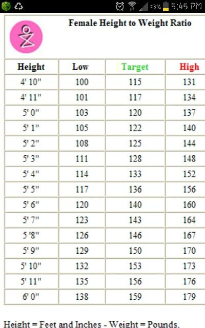 female height n weight chart i am just below my target weight i am