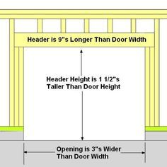 How To Frame A Garage Door Garage Door Framing Garage Doors Door Header