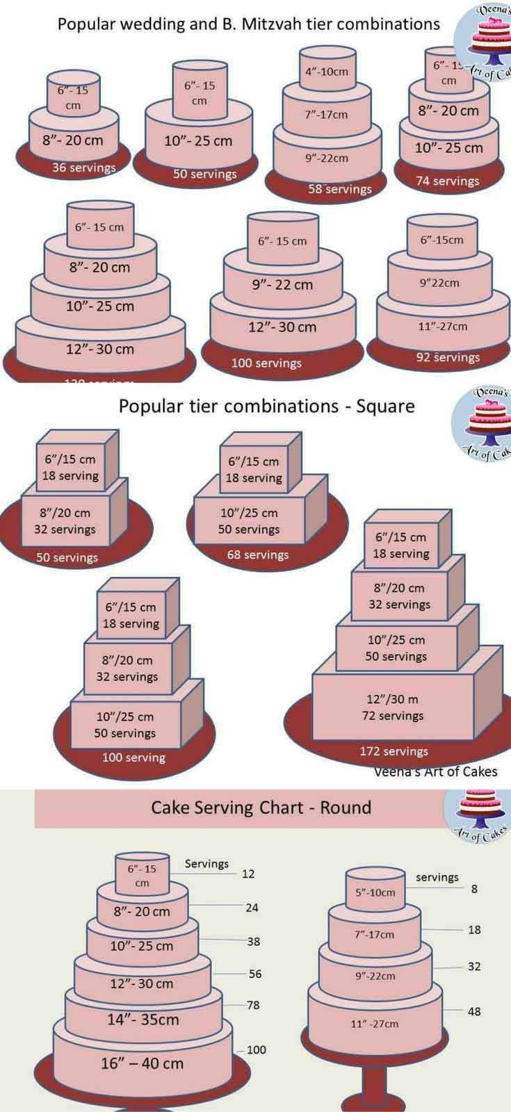 As A Cake Decorator We All Need Basic Cake Serving Chart