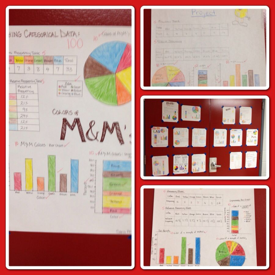 Students each received a sample of M&M's. They had to create a frequency table, relative frequency table, pie chart, bar chart, and segmented bar c…