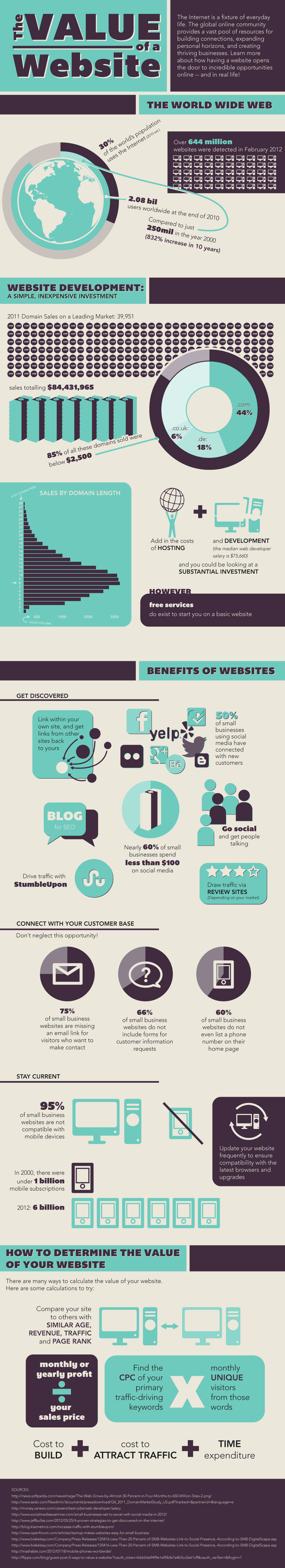Infographic inspiration: The Value of a Website