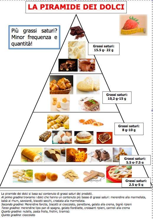 La piramide dei dolci
