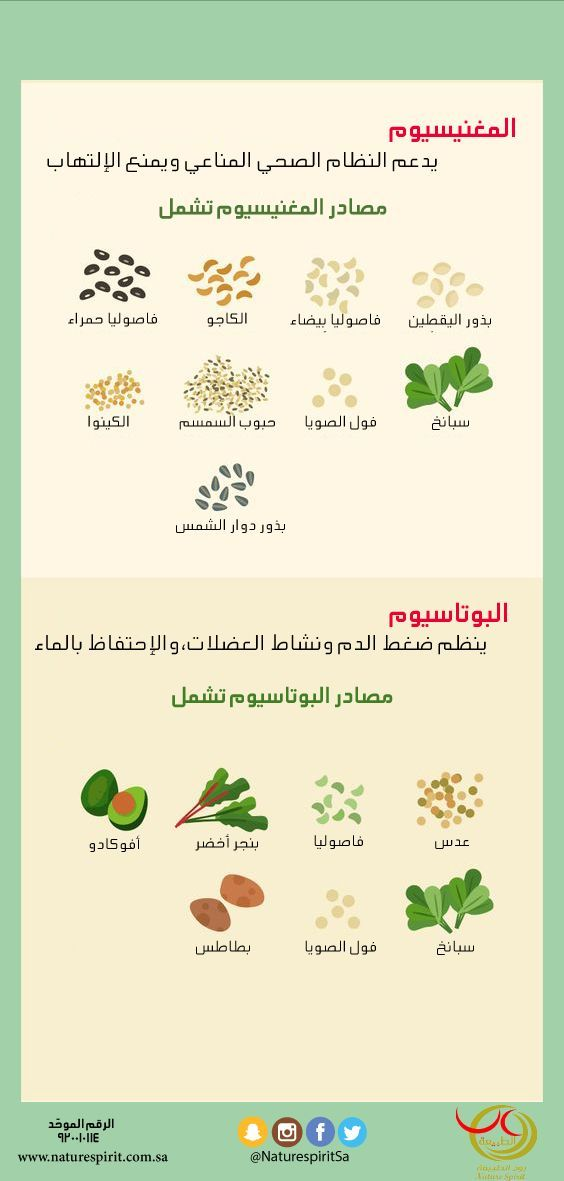 Pin By Laila Na On استشفوا بالغذاء والأعشاب Health Fitness Food Health And Nutrition Workout Food