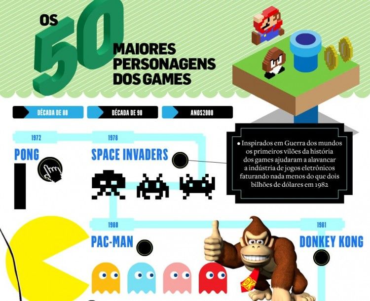 Cronologia Dos Jogos Eletronicos Technology Games Things To Do