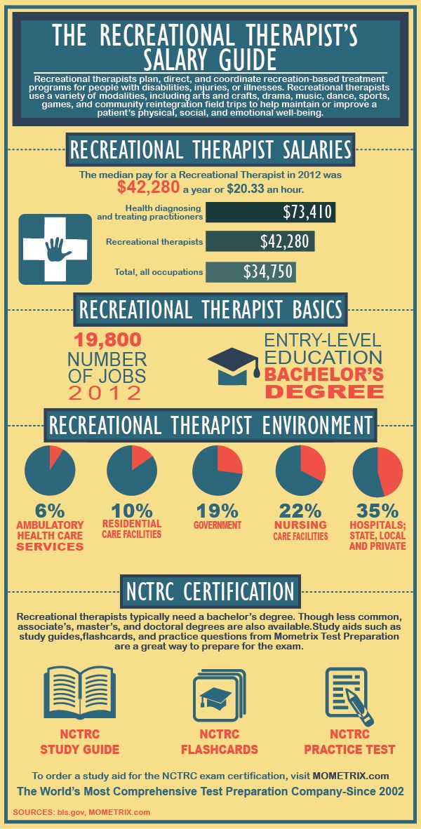Recreational Therapist Salary and Certification Review | My Style ...