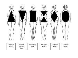 What is full figured body type