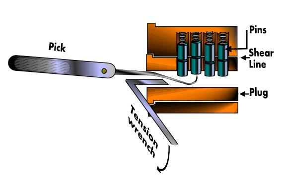 lock picking a shtf skill you should know http thefansbeenhit rh pinterest com Lock Picking Tools Walmart lock pick set diagram