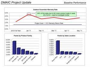 Dmaic Project Trend And Pareto Charts Process Improvement