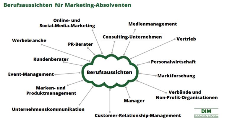 Marketing Studieren Vielfaltige Karrieremoglichkeiten Fur Absolventen Marketing Studieren Bwl Studium