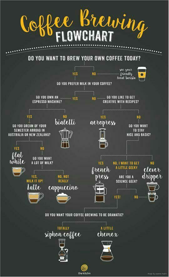The #coffee flowchart, a brilliant and insightful illustration from The Kitchn. http://t.co/jOms8sLIeb