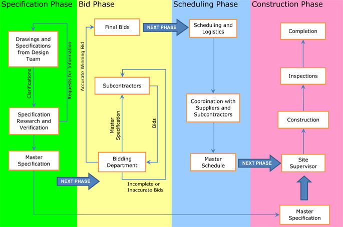 Construction Projects Bidding Process Flowchart Flow Chart Construction Bids Construction