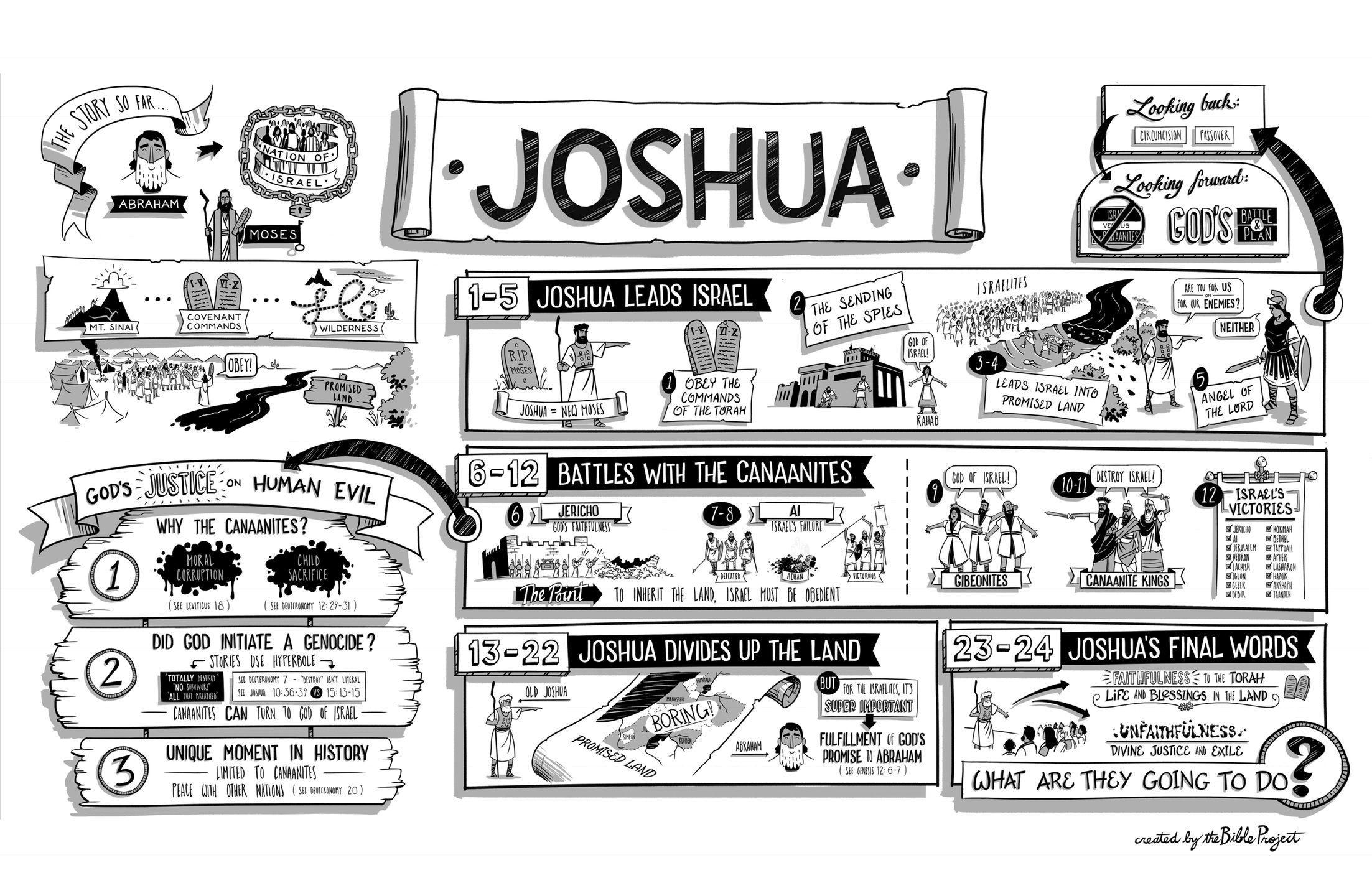 Joshua joshua bible book of joshua bible study lessons
