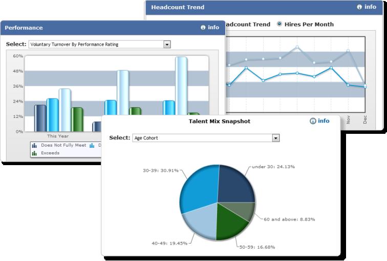 OnDemand HR Metrics & Dashboards Technology solutions