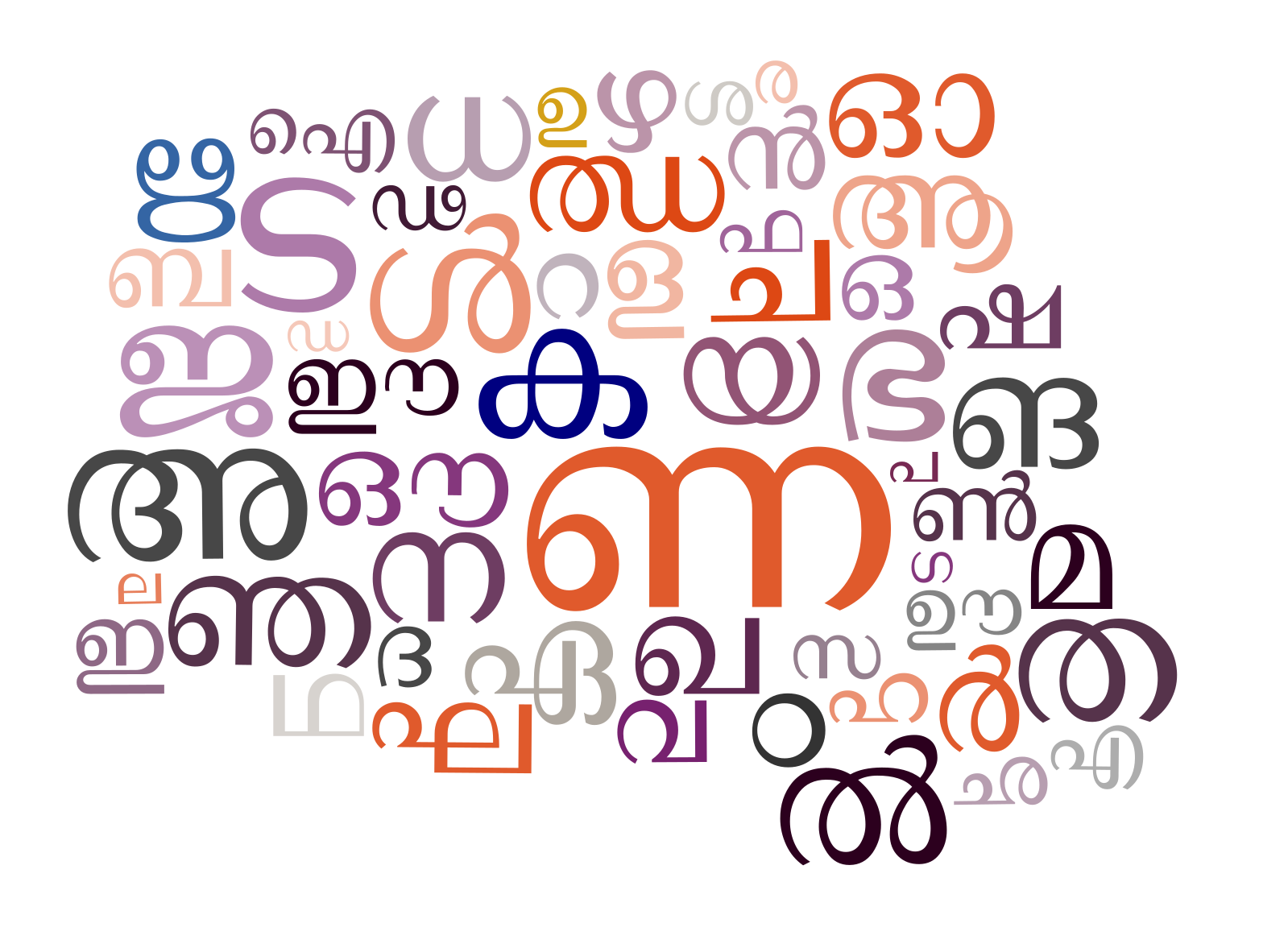 File:Malayalam Letters Colash.svg